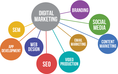 online-digital-marketing-channels